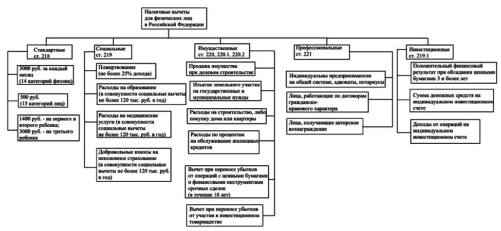 Инвестиционные вычеты по ндфл документы для кредита в москве Девятая Рота улица