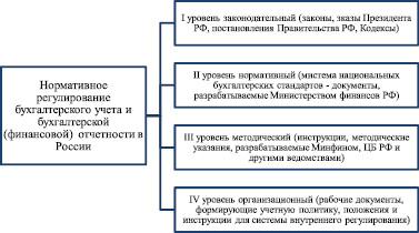 Нормативное регулирование бухгалтерского учета реферат 424