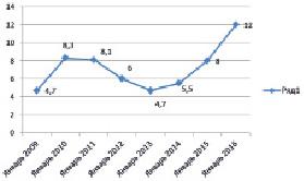Статистика выданных кредитов физическим лицам