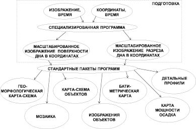 девушка модель работы системы обработки информации